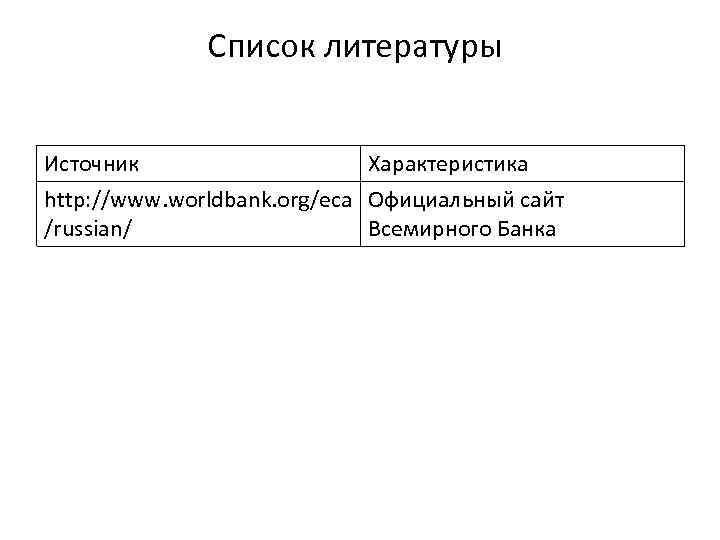 Список литературы Источник Характеристика http: //www. worldbank. org/eca Официальный сайт /russian/ Всемирного Банка