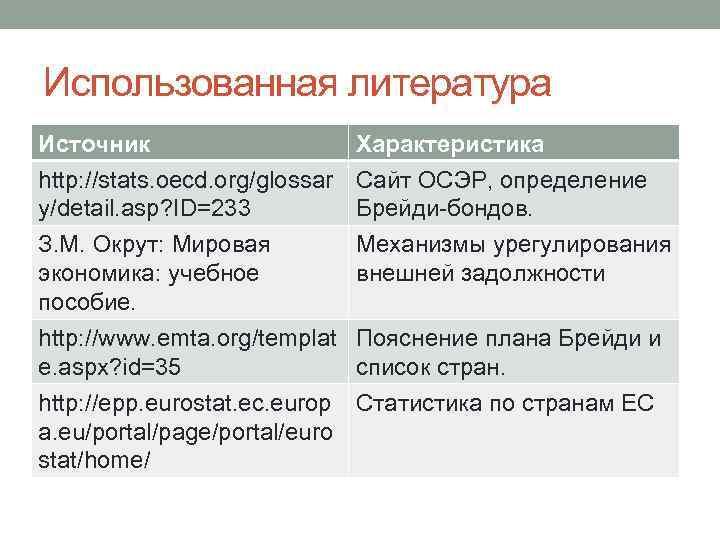 Использованная литература Источник Характеристика http: //stats. oecd. org/glossar Сайт ОСЭР, определение y/detail. asp? ID=233