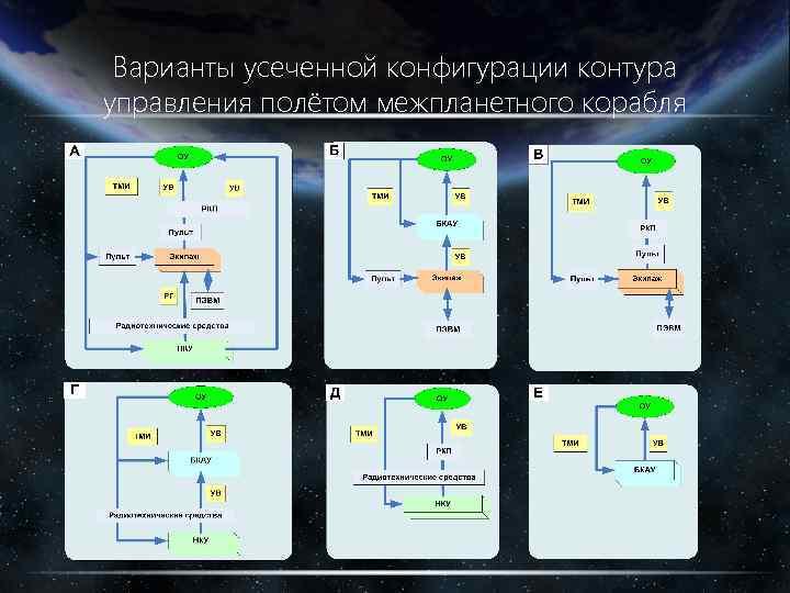 Варианты усеченной конфигурации контура управления полётом межпланетного корабля