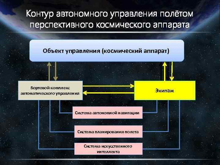 Контур автономного управления полётом перспективного космического аппарата Объект управления (космический аппарат) Бортовой комплекс автоматического