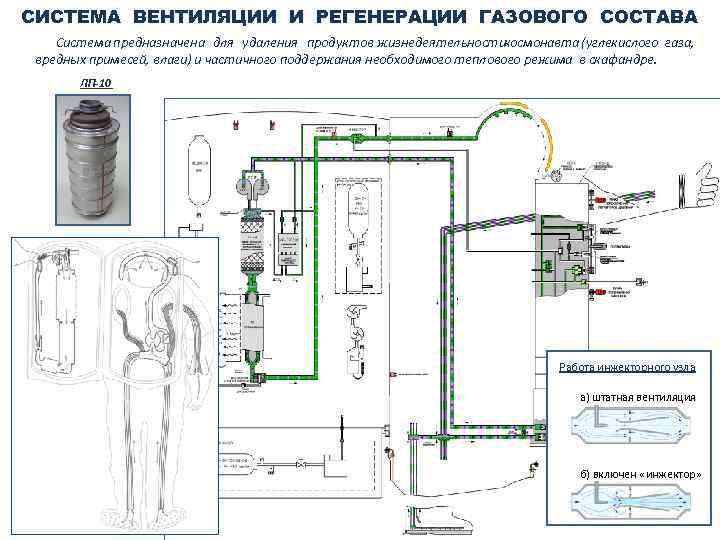 СИСТЕМА ВЕНТИЛЯЦИИ И РЕГЕНЕРАЦИИ ГАЗОВОГО СОСТАВА Система предназначена для удаления продуктов жизнедеятельностикосмонавта (углекислого газа,