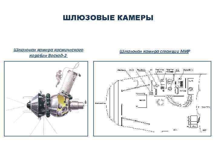 ШЛЮЗОВЫЕ КАМЕРЫ Шлюзовая камера космического корабля Восход-2 Шлюзовая камера станции МИР