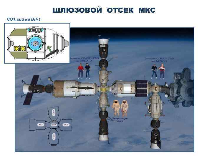ШЛЮЗОВОЙ ОТСЕК МКС СО 1 вид на ВЛ-1