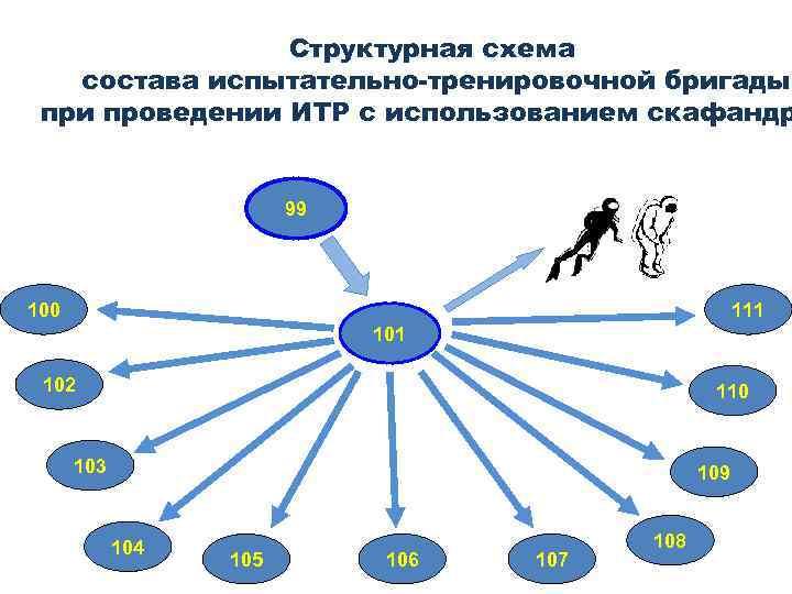 Структурная схема состава испытательно-тренировочной бригады при проведении ИТР с использованием скафандр 99 100 111