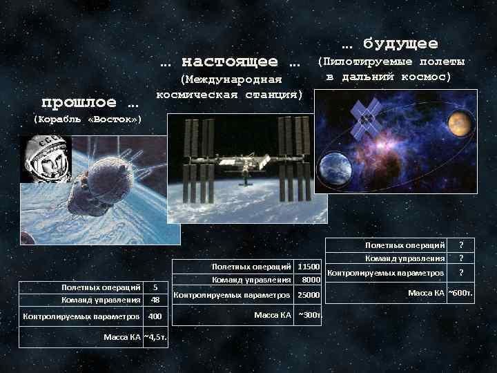 … настоящее … прошлое … (Международная космическая станция) … будущее (Пилотируемые полеты в дальний