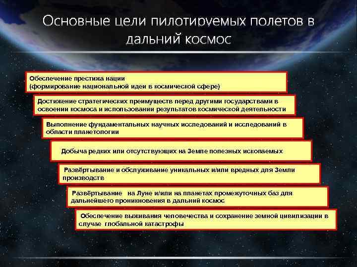 Обеспечение престижа нации (формирование национальной идеи в космической сфере) Достижение стратегических преимуществ перед другими