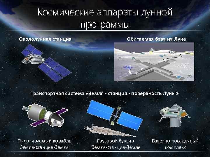 Космические аппараты лунной программы Окололунная станция Обитаемая база на Луне Транспортная система «Земля -