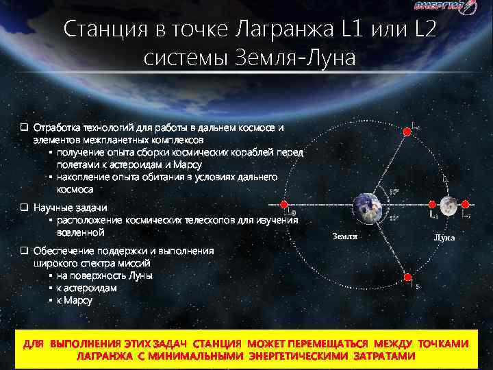 Станция в точке Лагранжа L 1 или L 2 системы Земля-Луна q Отработка технологий
