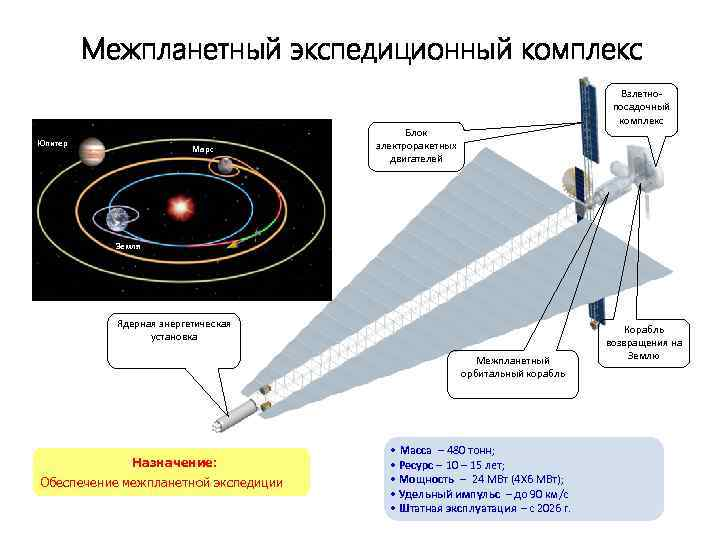 Межпланетный экспедиционный комплекс Юпитер Марс Взлетнопосадочный комплекс Блок электроракетных двигателей Земля Ядерная энергетическая установка