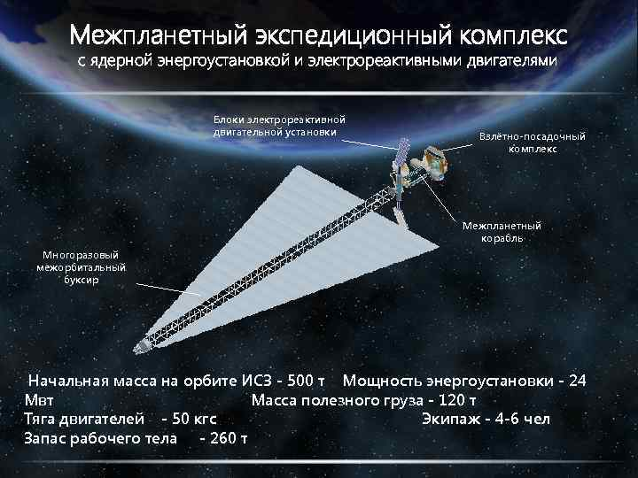 Межпланетный экспедиционный комплекс с ядерной энергоустановкой и электрореактивными двигателями Блоки электрореактивной двигательной установки Взлётно-посадочный