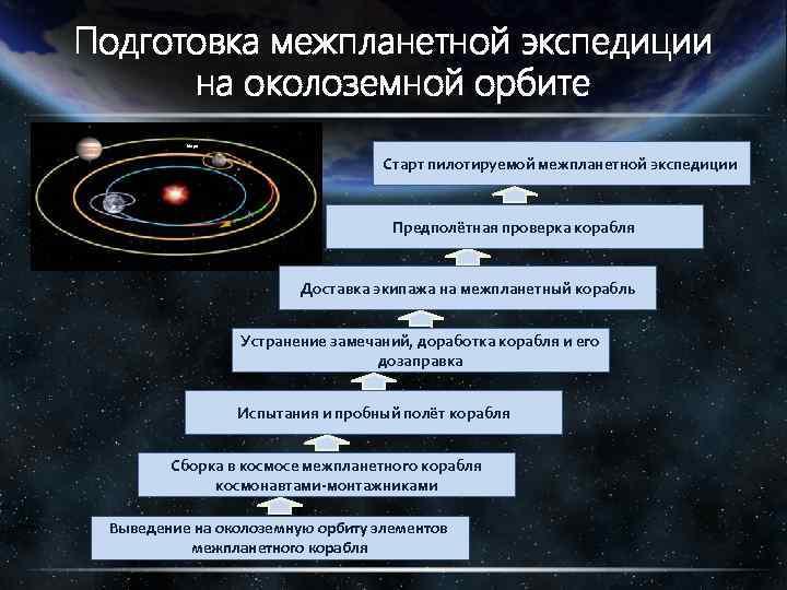 Подготовка межпланетной экспедиции на околоземной орбите Марс Старт пилотируемой межпланетной экспедиции Предполётная проверка корабля