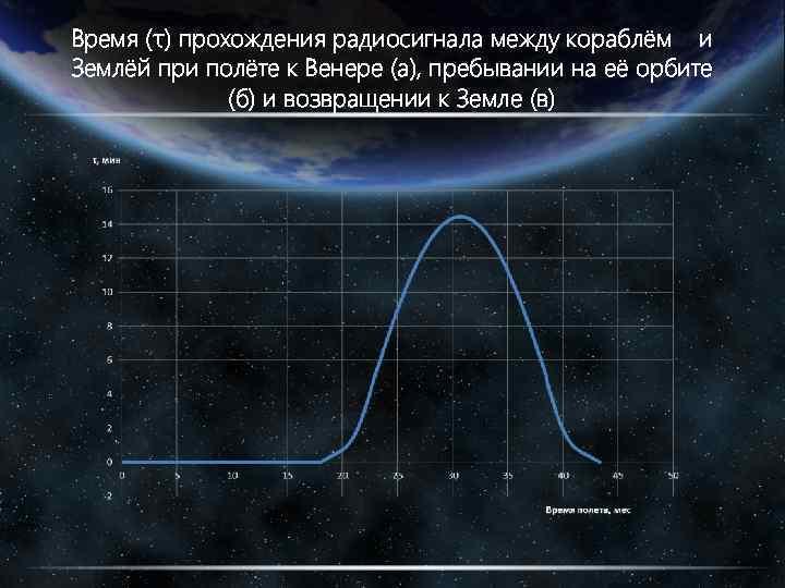 Время (τ) прохождения радиосигнала между кораблём и Землёй при полёте к Венере (а), пребывании