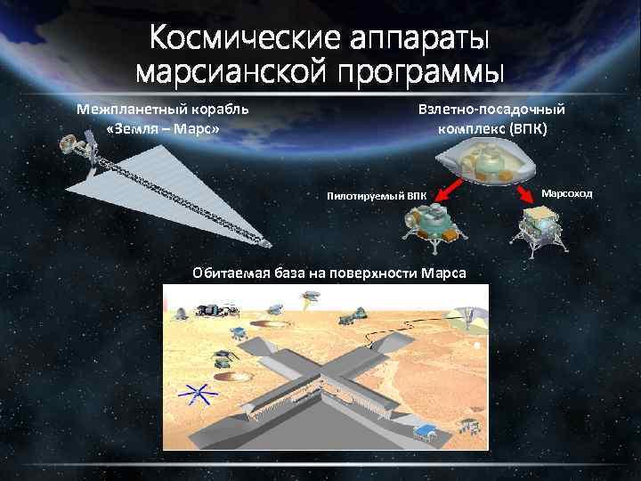 Космические аппараты марсианской программы Межпланетный корабль «Земля – Марс» Взлетно-посадочный комплекс (ВПК) Пилотируемый ВПК