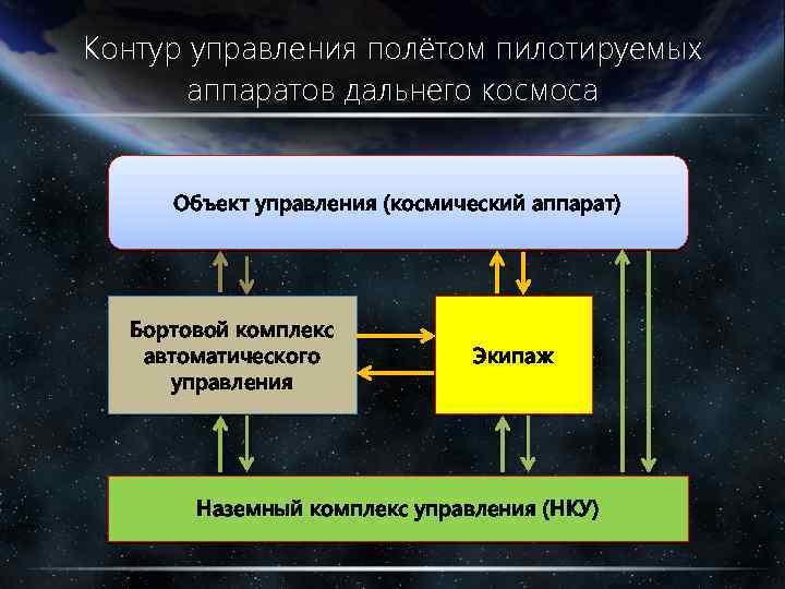 Контур управления полётом пилотируемых аппаратов дальнего космоса Объект управления (космический аппарат) Бортовой комплекс автоматического