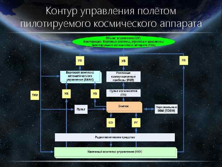 Контур управления полётом пилотируемого космического аппарата