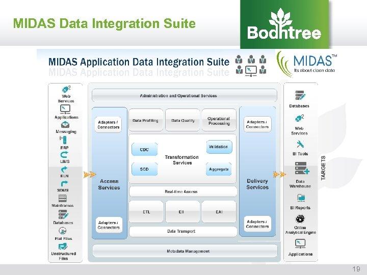 MIDAS Data Integration Suite 19
