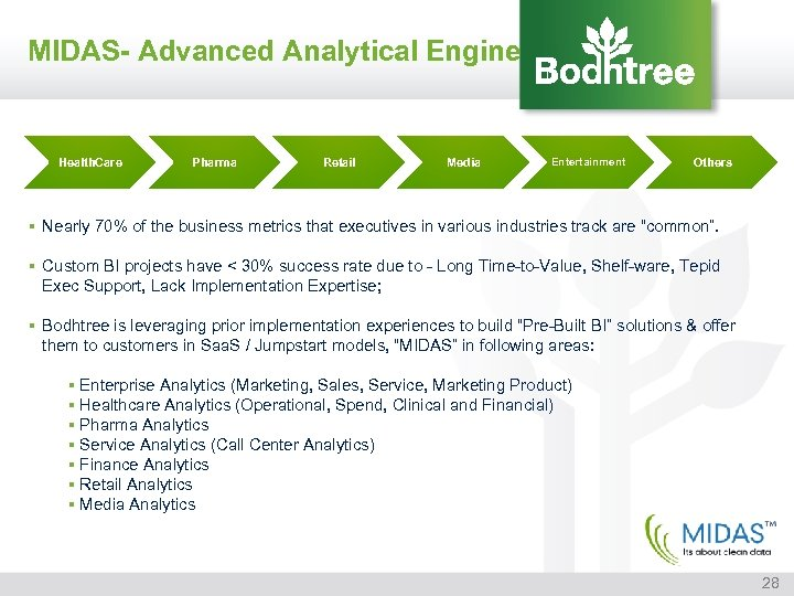MIDAS- Advanced Analytical Engine Health. Care Pharma Retail Media Entertainment Others § Nearly 70%