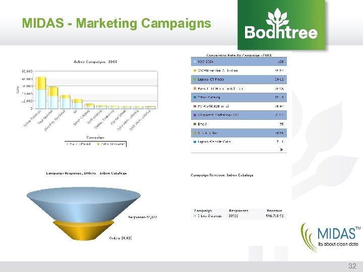 MIDAS - Marketing Campaigns 32