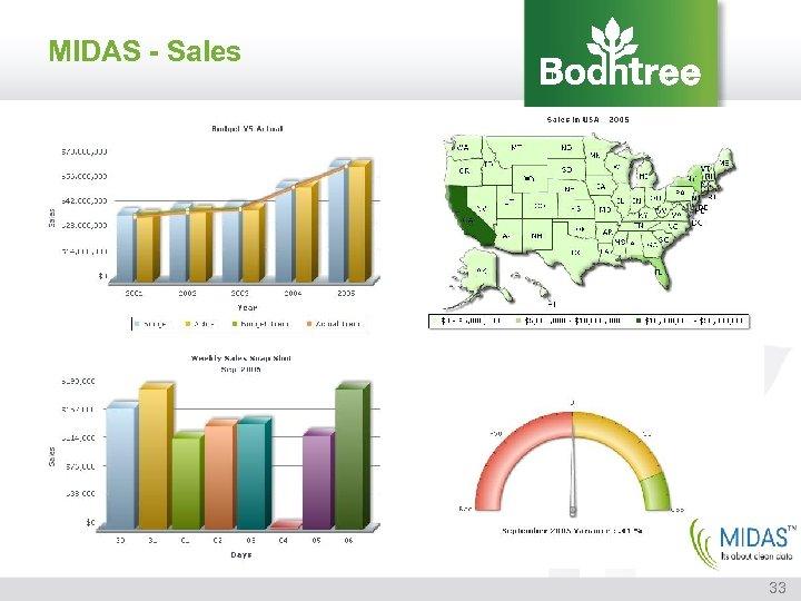 MIDAS - Sales 33
