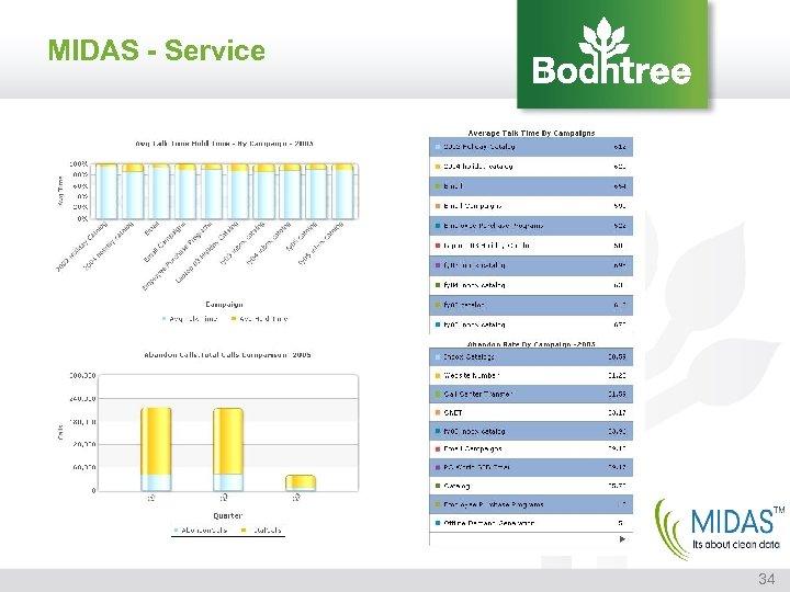 MIDAS - Service 34