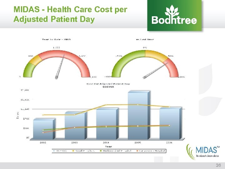 MIDAS - Health Care Cost per Adjusted Patient Day 36