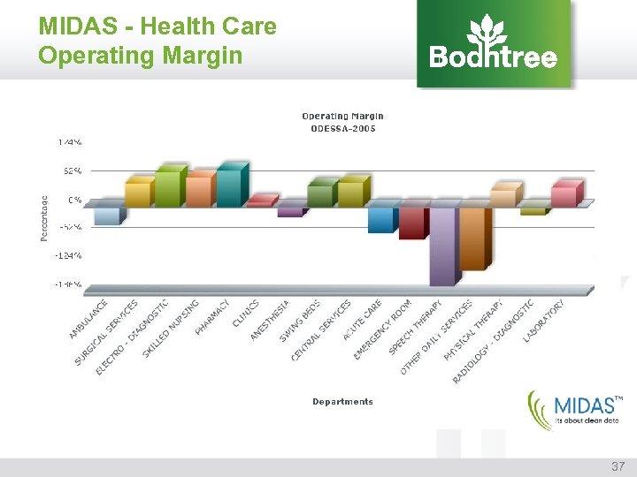 MIDAS - Health Care Operating Margin 37