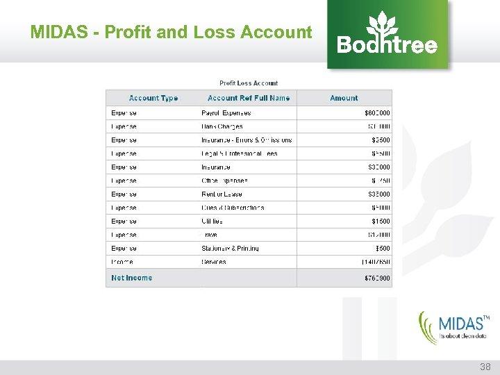 MIDAS - Profit and Loss Account 38