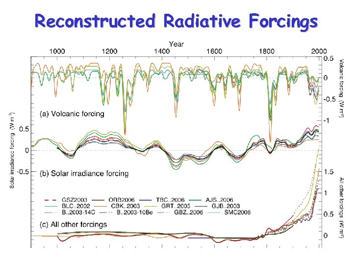 Reconstructed Radiative Forcings
