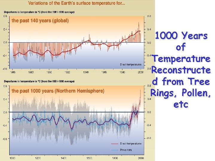 1000 Years of Temperature Reconstructe d from Tree Rings, Pollen, etc