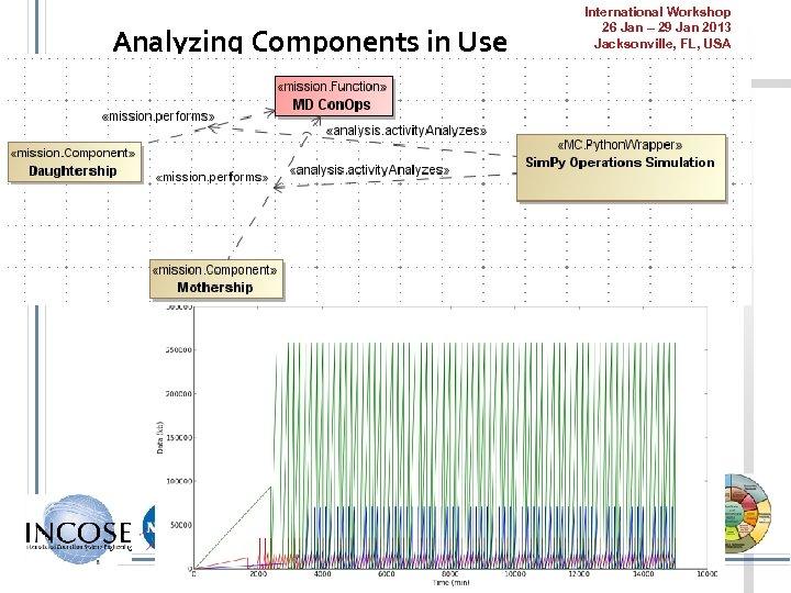 Analyzing Components in Use International Workshop 26 Jan – 29 Jan 2013 Jacksonville, FL,