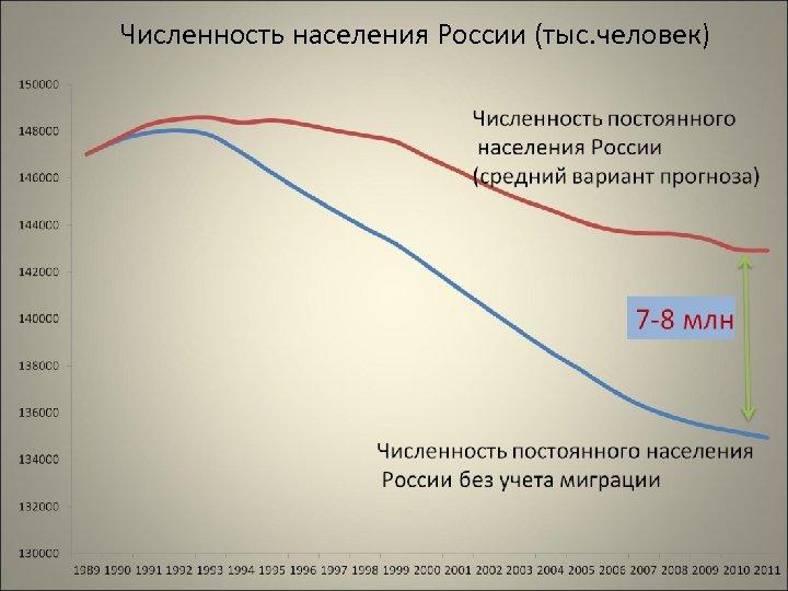 Численность населения России (тыс. человек)
