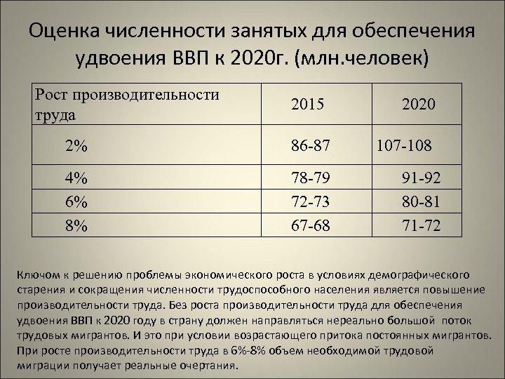 Оценка численности занятых для обеспечения удвоения ВВП к 2020 г. (млн. человек) Рост производительности
