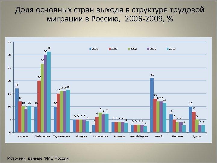 Доля основных стран выхода в структуре трудовой миграции в Россию, 2006 -2009, % 35