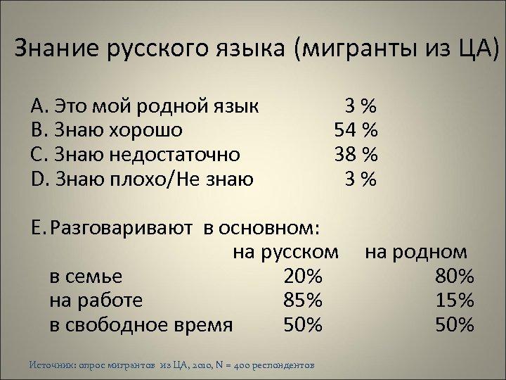 Знание русского языка (мигранты из ЦА) A. Это мой родной язык B. Знаю хорошо