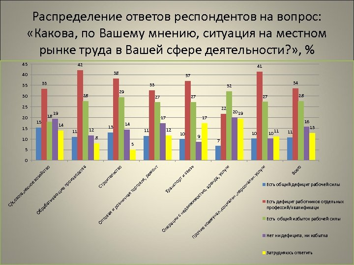 Распределение ответов респондентов на вопрос: «Какова, по Вашему мнению, ситуация на местном рынке труда