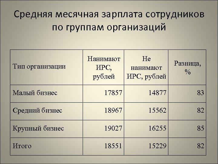 Средняя месячная зарплата сотрудников по группам организаций Тип организации Нанимают Не ИРС, нанимают рублей