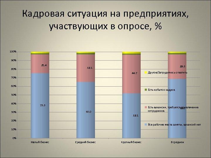 Кадровая ситуация на предприятиях, участвующих в опросе, % 100% 90% 21. 4 80% 28.