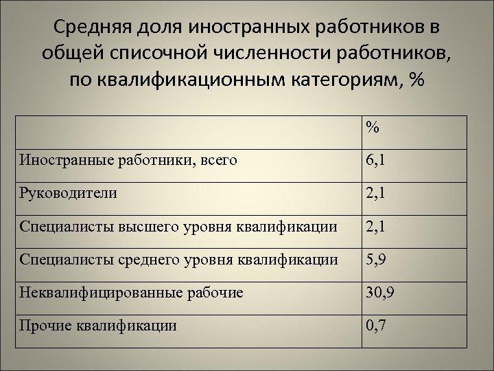 Средняя доля иностранных работников в общей списочной численности работников, по квалификационным категориям, % %