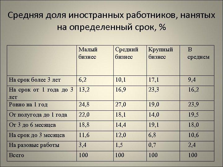 Средняя доля иностранных работников, нанятых на определенный срок, % Малый бизнес Средний бизнес Крупный