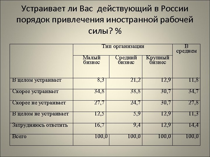 Устраивает ли Вас действующий в России порядок привлечения иностранной рабочей силы? % Тип организации