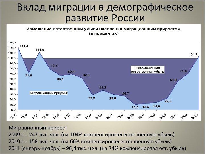 Вклад миграции в демографическое развитие России Миграционный прирост 2009 г. - 247 тыс. чел.