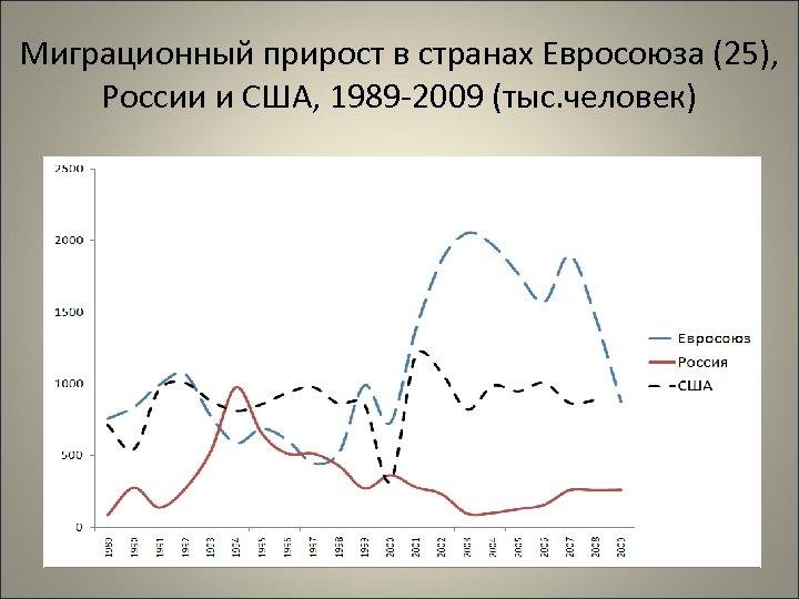 Миграционный прирост в странах Евросоюза (25), России и США, 1989 -2009 (тыс. человек)