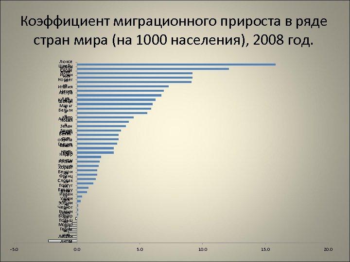 Коэффициент миграционного прироста в ряде стран мира (на 1000 населения), 2008 год. Люксе Швейц