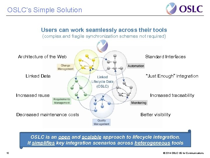 OSLC's Simple Solution Users can work seamlessly across their tools (complex and fragile synchronization