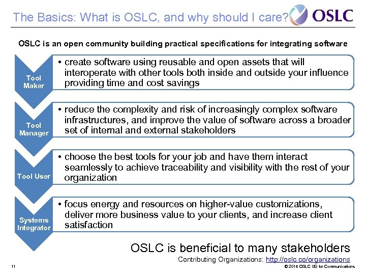 The Basics: What is OSLC, and why should I care? OSLC is an open