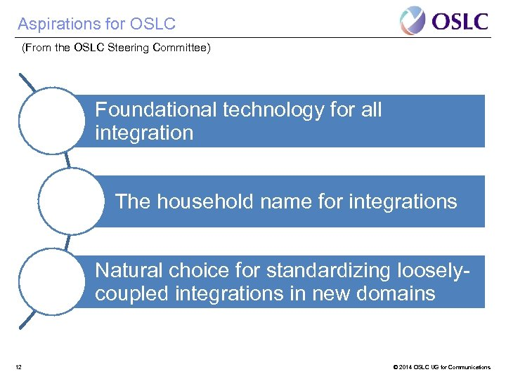 Aspirations for OSLC (From the OSLC Steering Committee) Foundational technology for all integration The