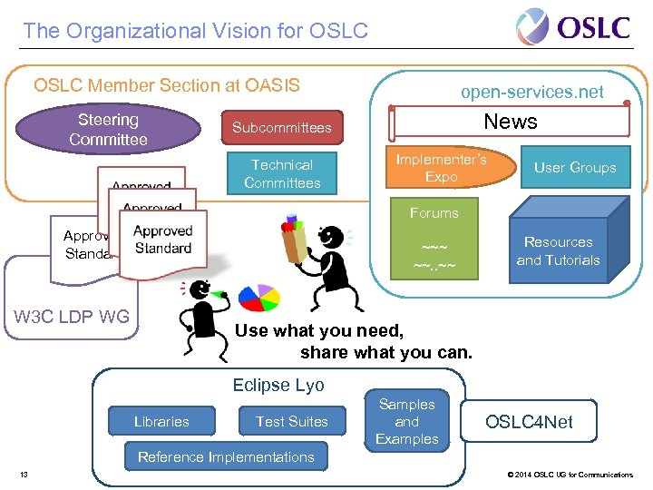 The Organizational Vision for OSLC Member Section at OASIS Steering Committee open-services. net News