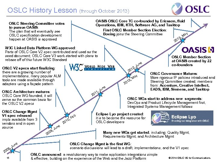 OSLC History Lesson (through October 2013) OASIS OSLC Core TC co-founded by Ericsson, fluid