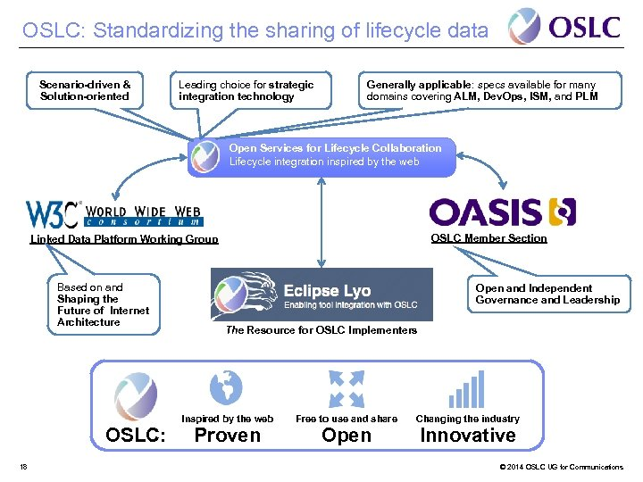 OSLC: Standardizing the sharing of lifecycle data Scenario-driven & Solution-oriented Leading choice for strategic