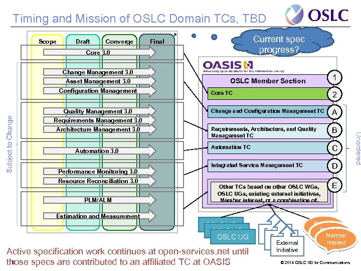 Timing and Mission of OSLC Domain TCs, TBD Scope Draft Converge Current spec progress?